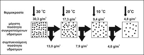 diagramma ygropoihshs