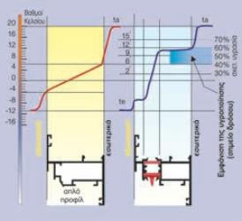simvatiko vs energeiako